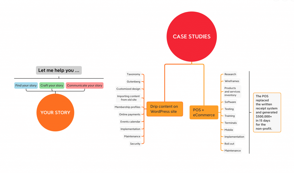 Case studies mind map